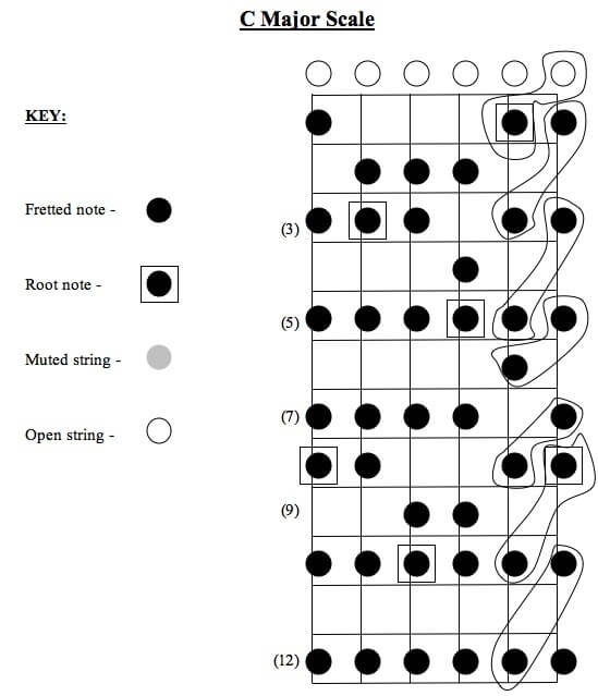 Linking Scales with Chords