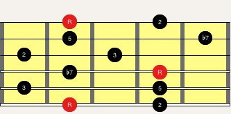 Modal Pentatonic Scale Lesson