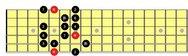 Harmonic Minor modes
