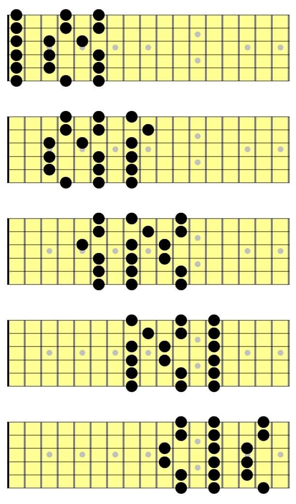 3 Notes Per String Pentatonic Scales