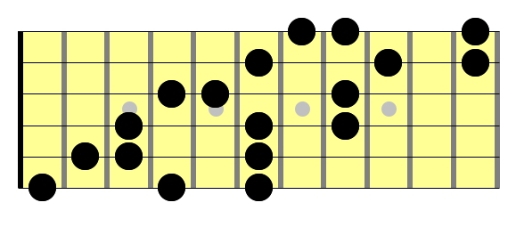 Blues Scale